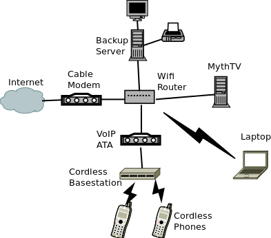 Comcast Cable Network Diagram - Trusted Wiring Diagram •